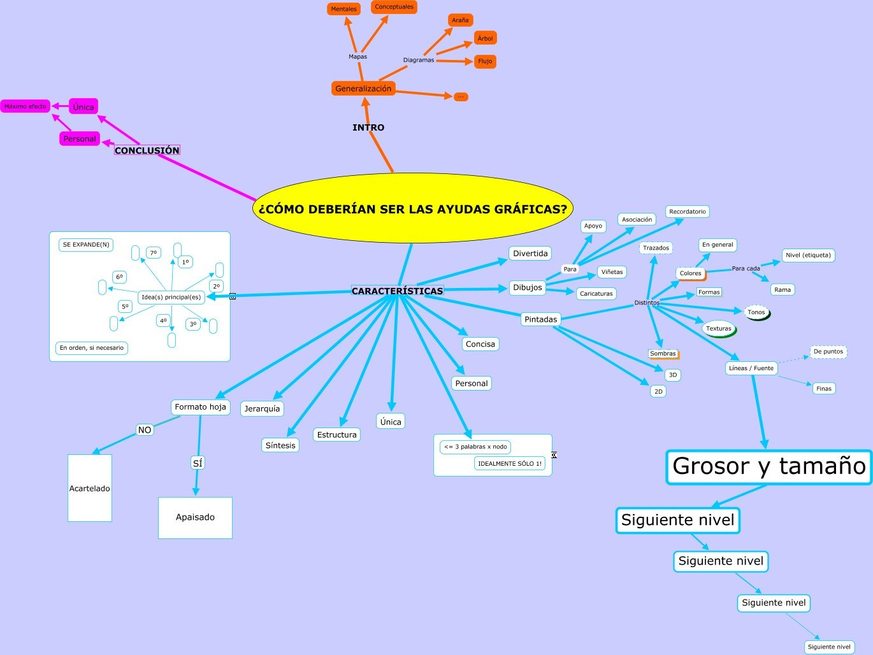 Cmo debera ser tu mapa mental el arte de la memoria mapa conceptual de este artculo desde aqu se urtaz Images