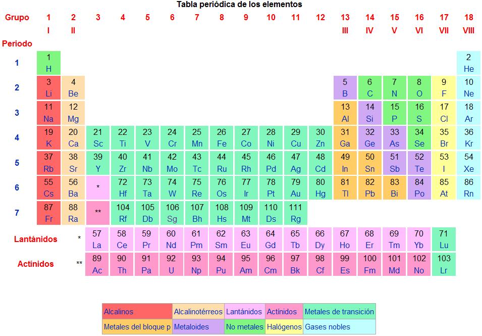 Cómo Memorizar La Tabla Periódica De Los Elementos El Arte De La Memoria Org